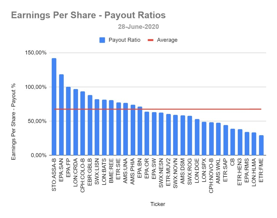 Dividend Aristocrats - EPS Payout Ratios