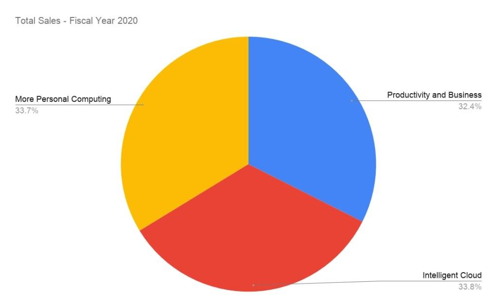 Microsoft business unit sales