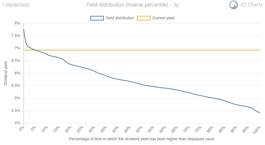 AT&T historical yield distribution