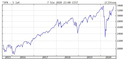 SP 500 all time high chart