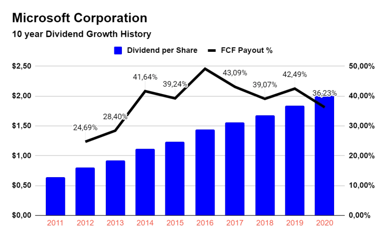 Microsoft 10 year dividend growth history