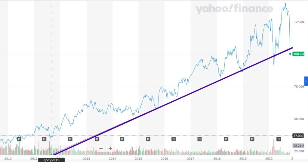 SAP share price drop and development