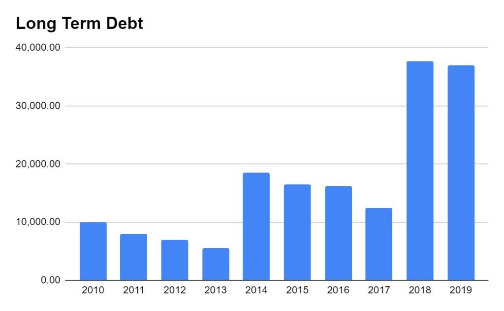 Bayer long term debt last 10 years