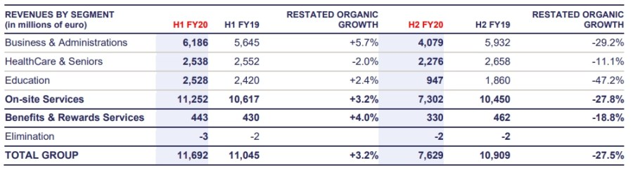 FY 2020 results