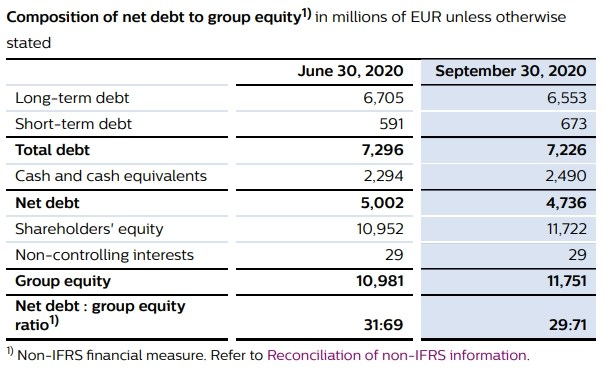 Philips debt Q3 2020