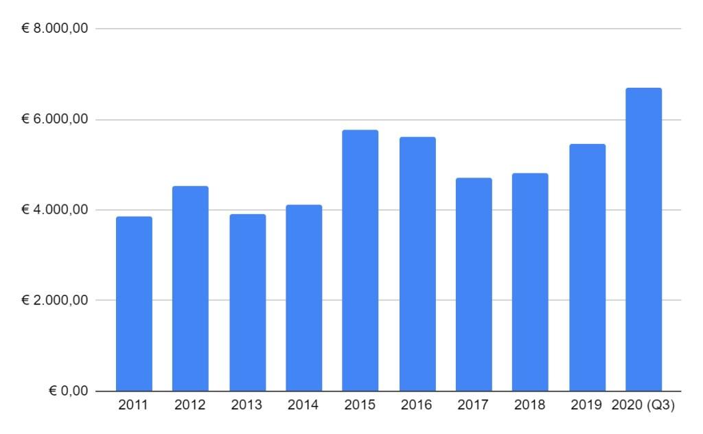 Philips debt trend
