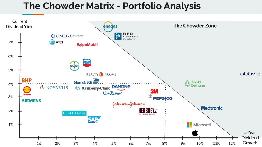 Dividend Growth Portfolio plotted according to the Chowder Rule