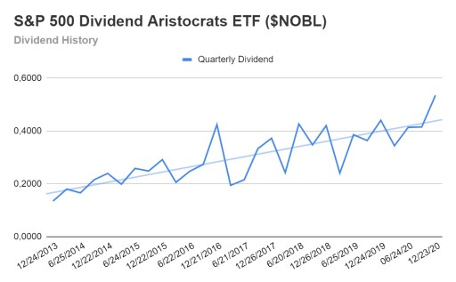 S&P 500 Dividend Aristocrats ETF - Dividend growth