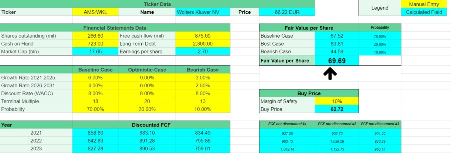 Wolters Kluwer Fair Value using discounted cash flow model