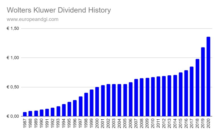 Wolters Kluwer dividend history