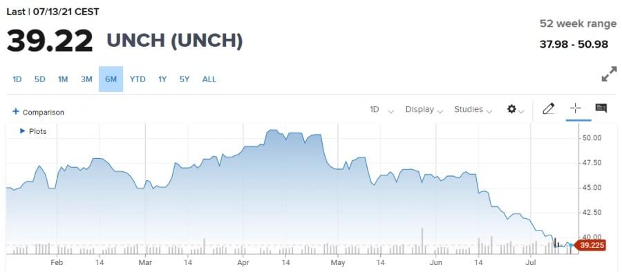 Koninklijke Philips NV - 6 Month Share Price performance