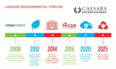 Caesars Entertainment Leads Industry by Committing to Reduce Carbon Emissions by 95%