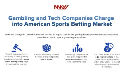Gambling and Tech Companies Charge into American Sports Betting Market