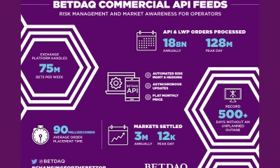 BETDAQ launches Streaming API to provide instant pricing for commercial partners