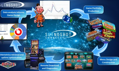 Reflex Gaming raises the bar with Slingshot solution