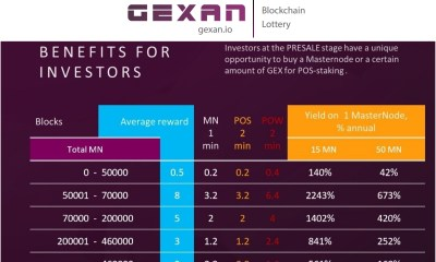 Gexan Blockchain Lottery Provides Opportunity to Mine Lottery Tickets