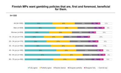 Survey: Finns do not Trust Finnish MPs in Gambling Matters