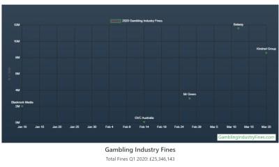 Gambling Compliance tracker reports record breaking quarter for regulators