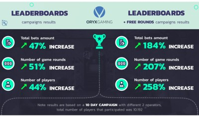 ORYX Gaming hails successful Leaderboards and Tournaments results