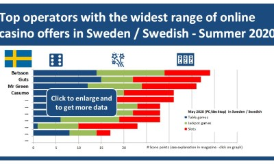 Betsson tops Sweden / Swedish casino games ranking