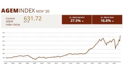 AGEM November 2020 Index shows