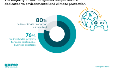 Majority of German games companies are actively committed to environmental and climate protection