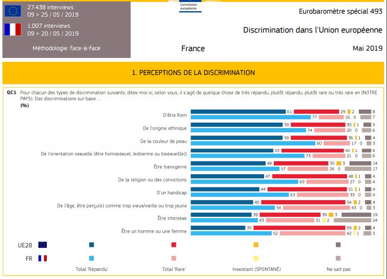 Eurobaromètre spécial: Comment les Européens perçoivent la discrimination?