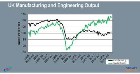 2014 is shaping up to be a great year for Manufacturing Technologies in the UK as MACH 2014, the key industry bellwether, is set to deliver a great return for the industry.