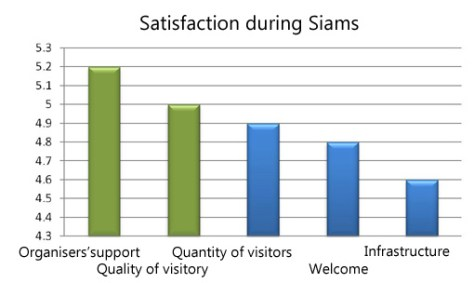 When asked to evaluate their satisfaction during the trade fair, exhibitors gave a score of 5.2 to the quality of the assistance provided and 5 to the quality of the visitors (good). The quantity of visitors, the quality of the welcome provided and the infrastructure were deemed to be highly satisfactory.