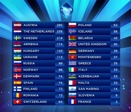 eurovision-classement
