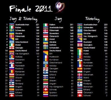tabelle ddorf 2011 finale