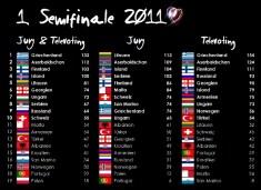 tabelle ddorf 2011 semi1