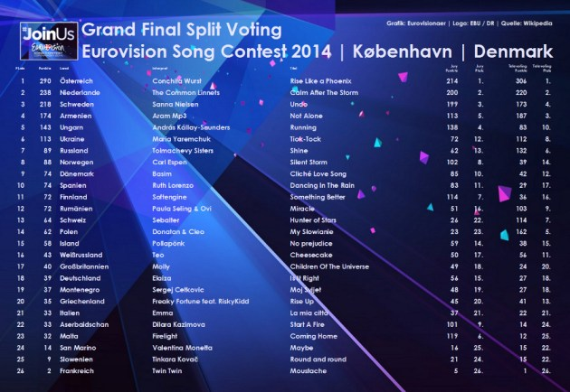 split voting 2014 final