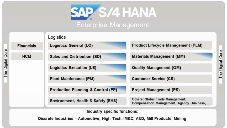 sap erp architecture diagram 72 chevy truck alternator wiring what does sd look like in s/4 hana?