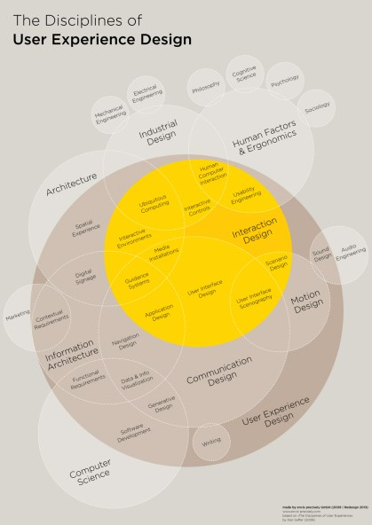 Fast Co Design's UX disciplines Venn Diagram