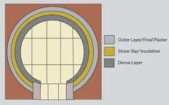 cob oven layers
