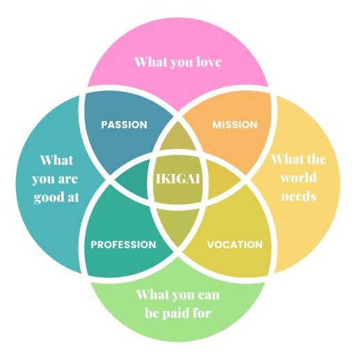 ikigai matrix for how to make money as an empath