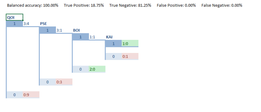 Truth Table packed DT with measures