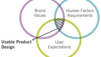 """(Albert & Karn, """"5 steps to USABLE Product Design"""", 2014)"""