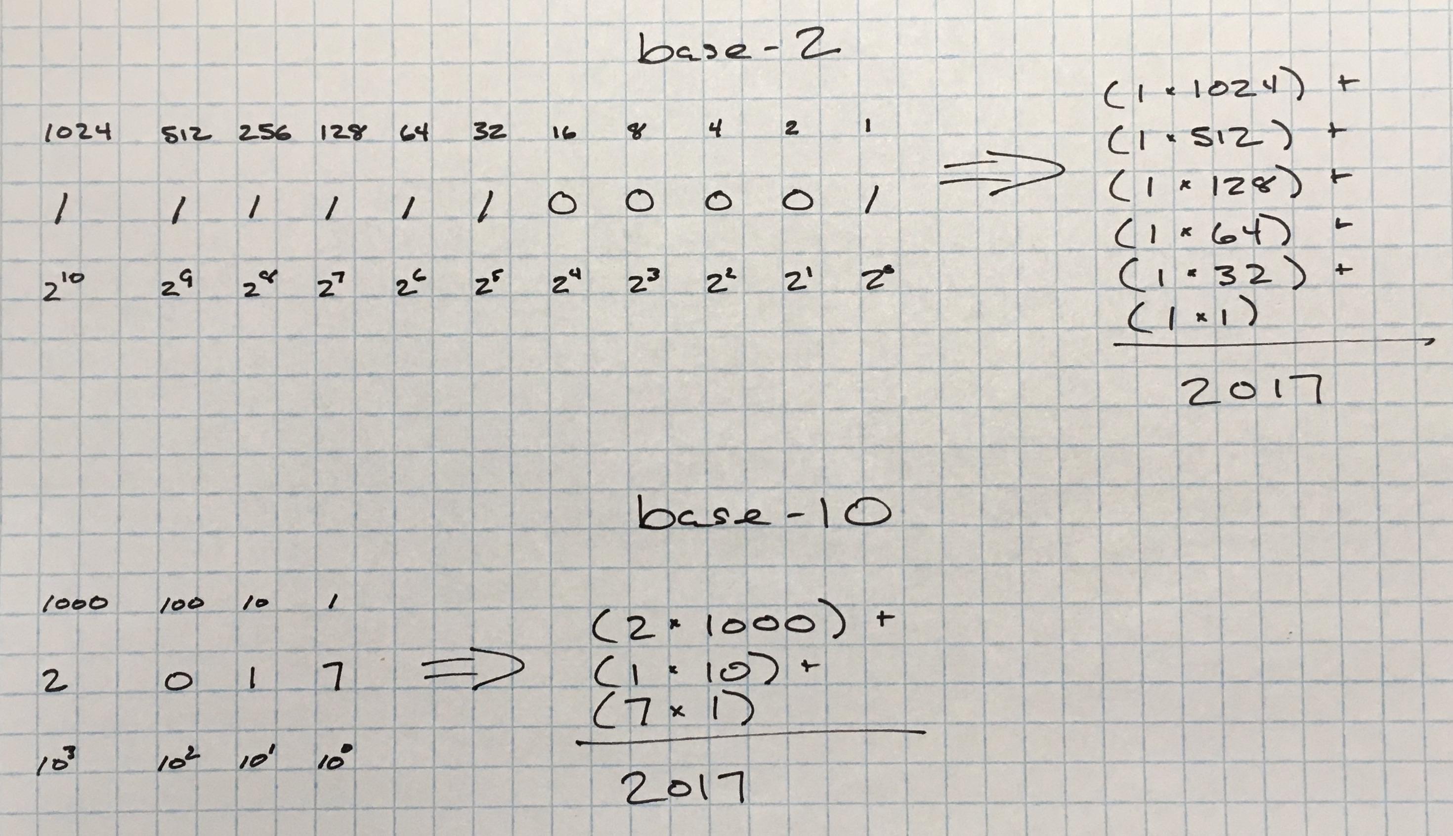 Convert Base 10 To Base 2 Calculator