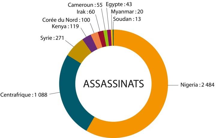 Les 10 pays où les chrétiens ont été le plus assassinés 2014