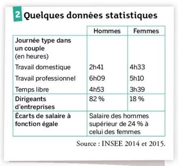Manuels scolaires Données statistiques