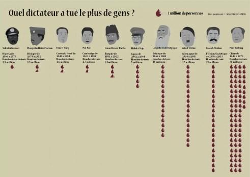 tableau-dictateurs-dans-le-monde