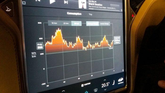 Tesla Model S Consumption Graph