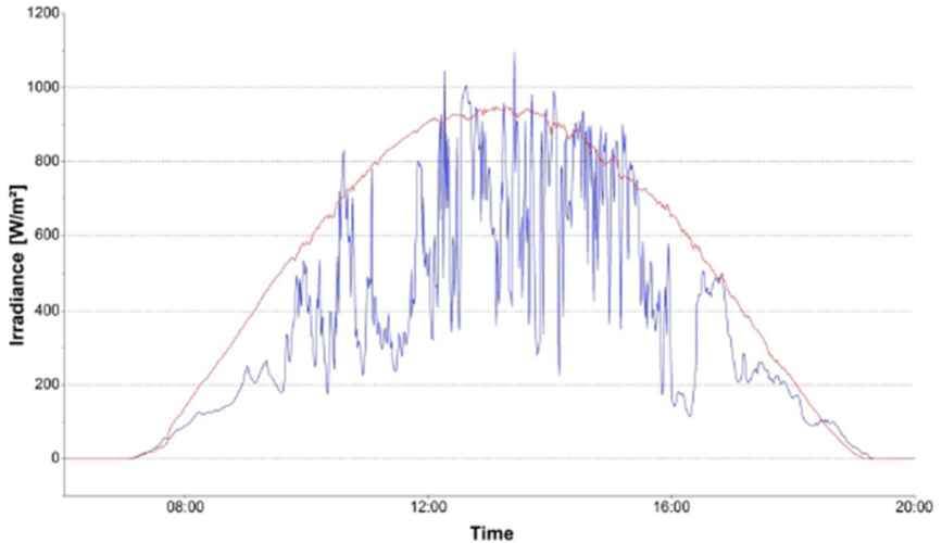 Irradiance profile of a single radiometer during a typical day with high variability in tropical Singapore (blue curve) and of a rare day with clear sky conditions (red curve).