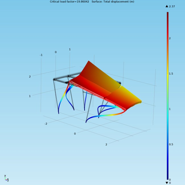 Buckling Simulation for Vertical Deflection