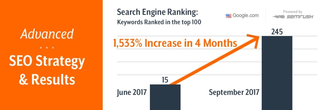 Managed SEO Packages - Advanced SEO Strategy & Results