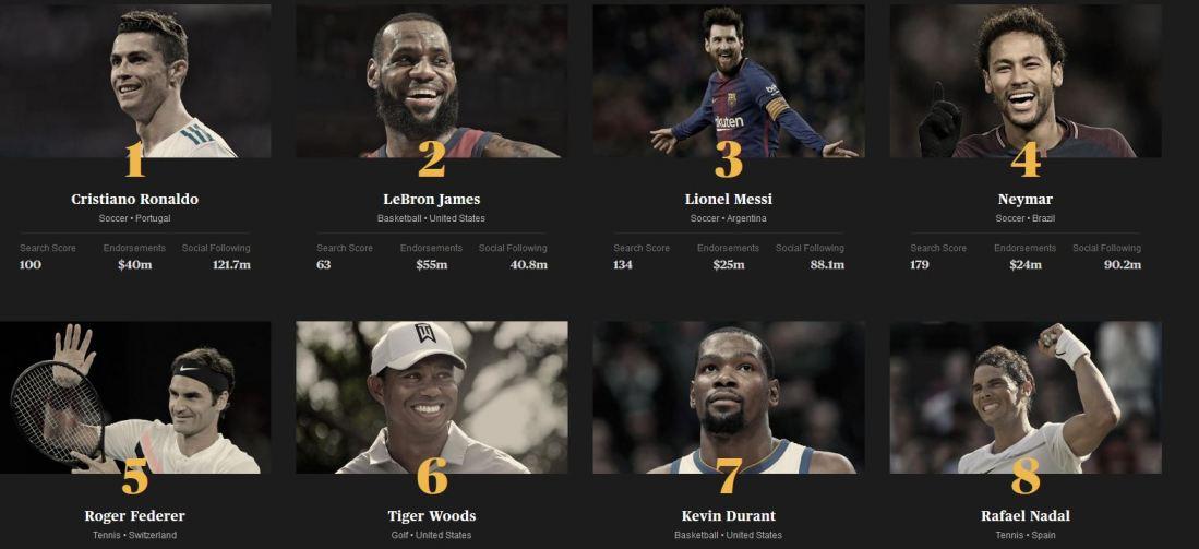 2018 World's Most Popular Athletes
