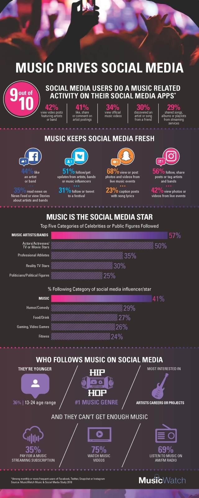 Music Is Scoring Big on Social Media