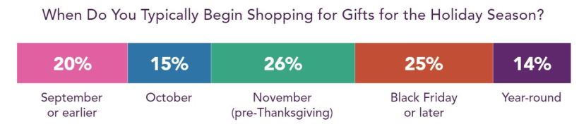 An Early Look at Holiday Shopping 2019